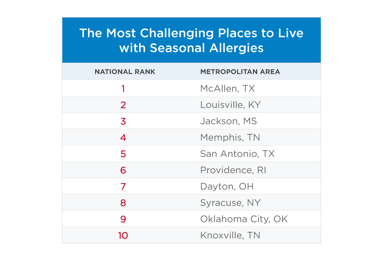 most challenging places to live with seasonal allergies